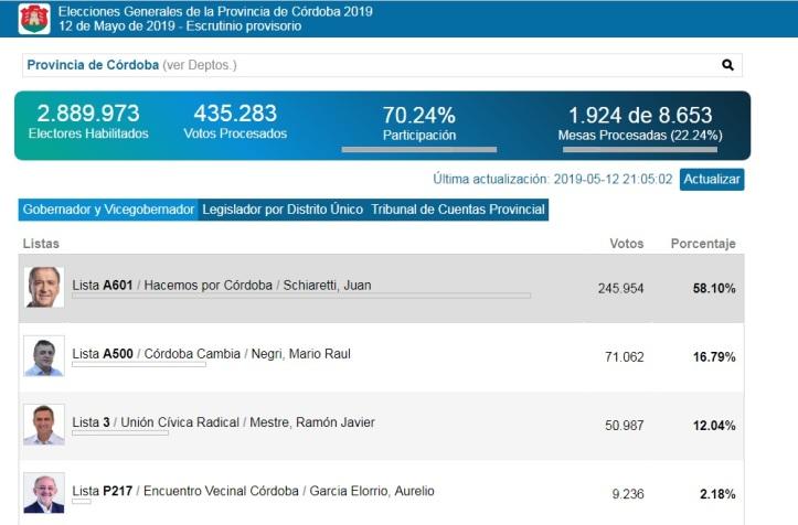 Imagen elecciones Córdoba 2019