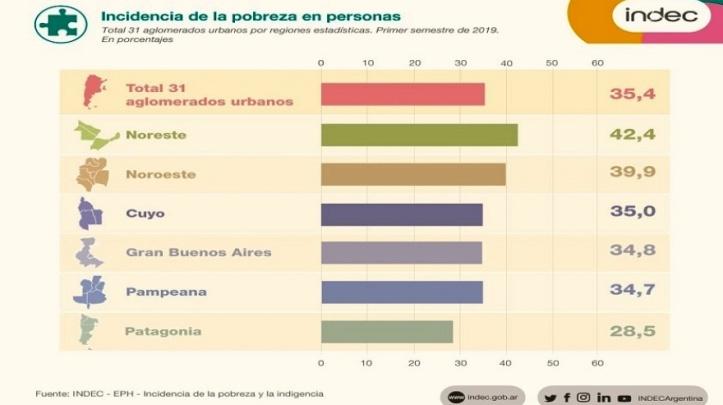 _indec-pobreza-pais-regiones