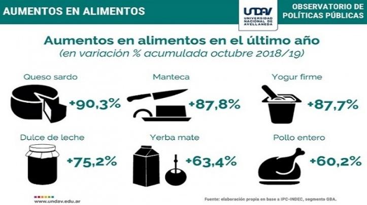 20191119172009_aumento-alimentos-undav